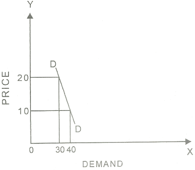 the diagram shows contraction of demand  quality of demand is shown on ox  axis  the price is shown on oy axis  dd is demand curve  when price  increases the