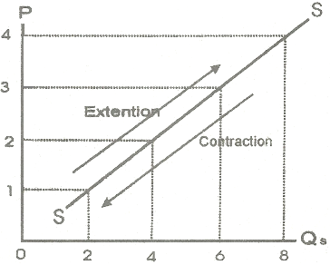 movement or extension and contraction of supply definition Torque Wrench Extension Diagrams extension and contraction of supply