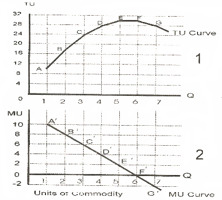 Relationship Between Total Utility Tu And Marginal Utility Mu